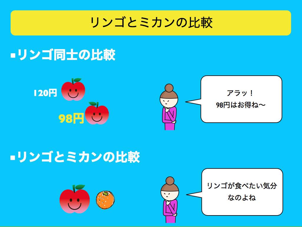 リンゴとミカンの比較とは(リンゴとミカンの法則,apple to orange)とも呼ばれます。
