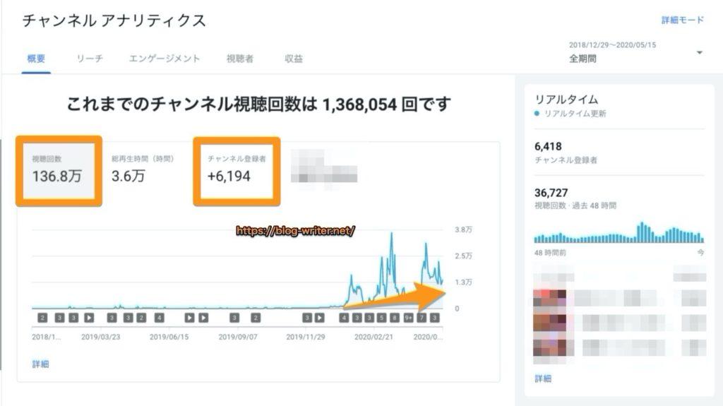 チャンネル登録者6000人突破!